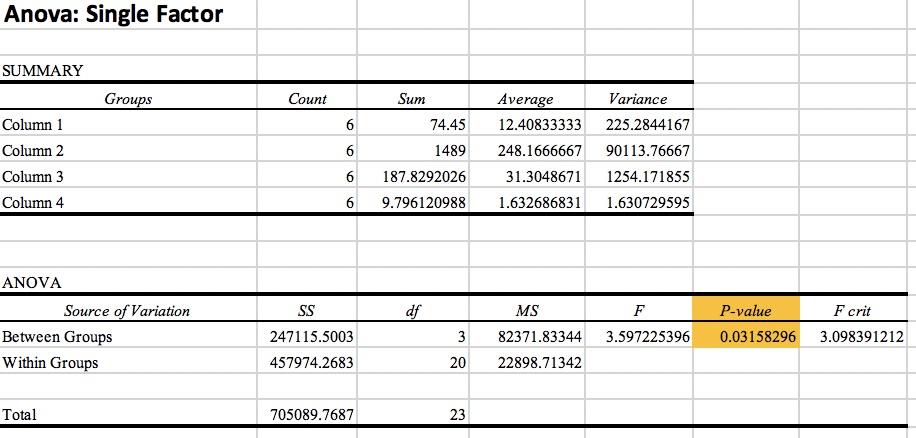 Anova Data